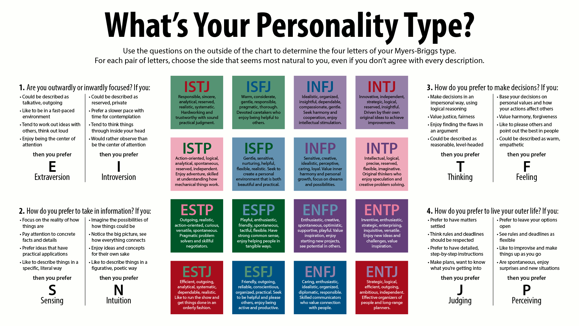 Type A vs Type B Personality Traits: Similiarities and Differences