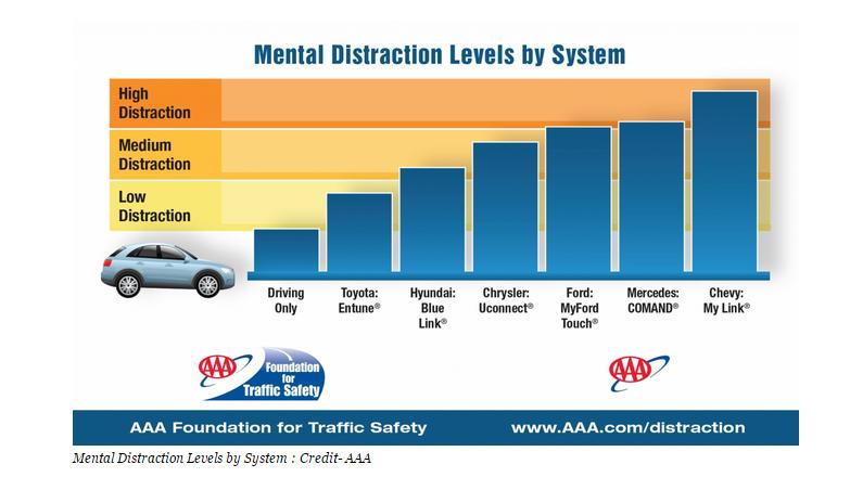 Siri/Driving Distraction